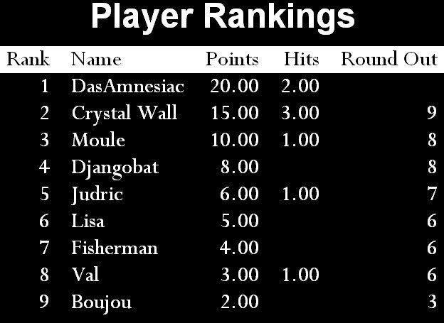 GST Etape 7 - Un win qui fait du bien !  dans 3. Gamblers Show Tour Etape-7-Ranking